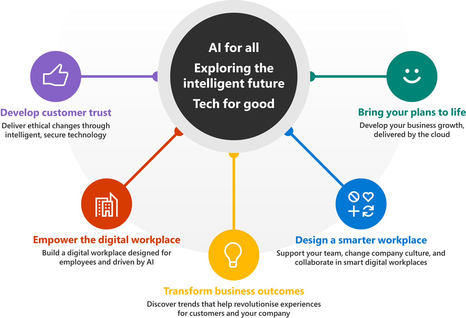 microsoft future decoded conference artificial intelligence infographic