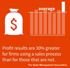 Sales Process Profit Research