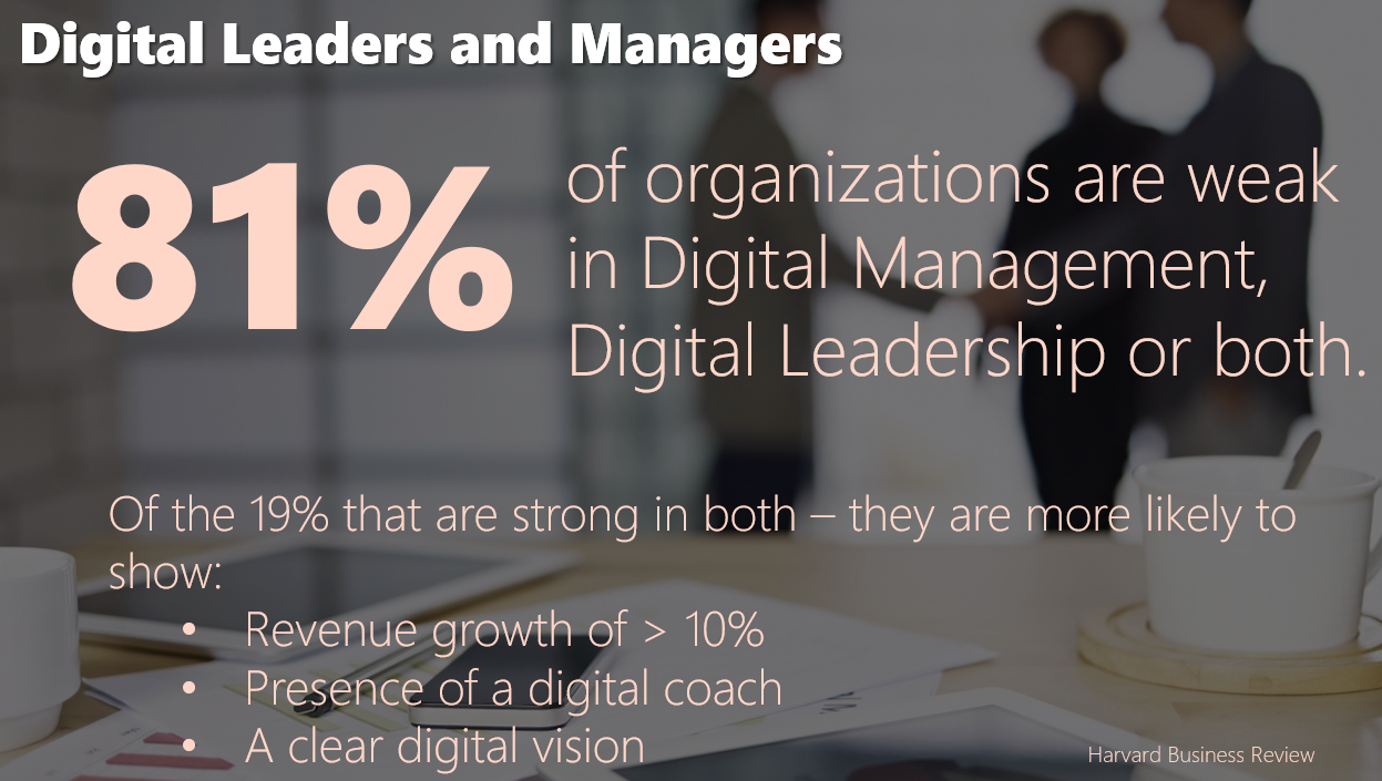 engaged digital leaders and managers 81% statistics