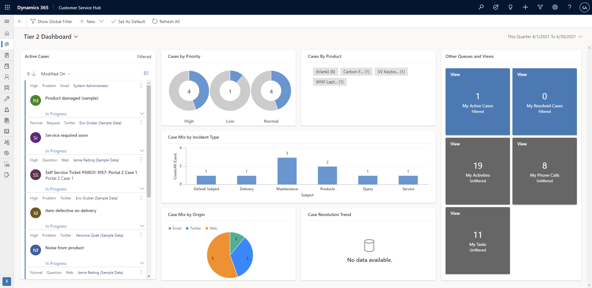 Feature Review: Dynamics 365 Interactive Dashboards