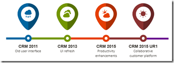 CRM 2011 to CRM 2015 Update Rollup 1
