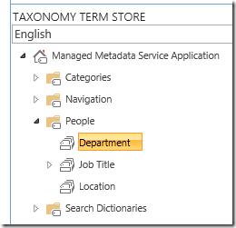 People SharePoint Taxonomy Term Group