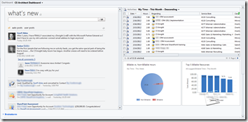 CRM 2011 Dashboard with Activity Feeds