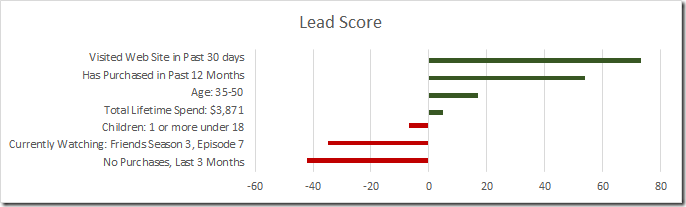 Univariate Scoring Model Visualization in Dynamics CRM or Salesforce