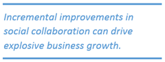 Incremental improvements in social collaboration can drive explosive business growth.