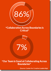 Collaboration gap metric from Center for Creative Leadership