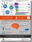 Free Infographic Download - Omni-Channel Customer Experience