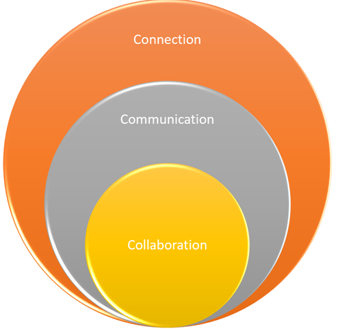 Connection, Communication and Collaboration