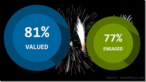 Infographic - Celebration and Employee Engagement