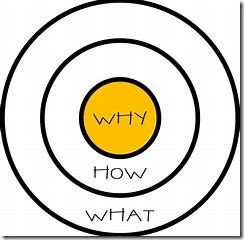 Bullseye - undetstanding why your digital workplace project matters