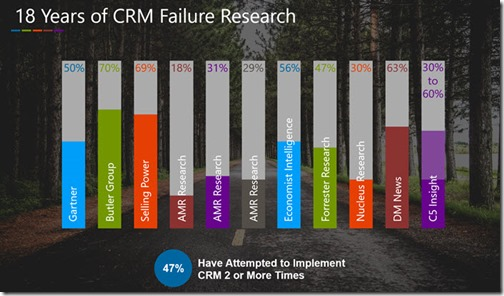 Infographic - Statistics on CRM Failure