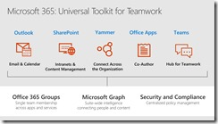 What is an Office 365 Group