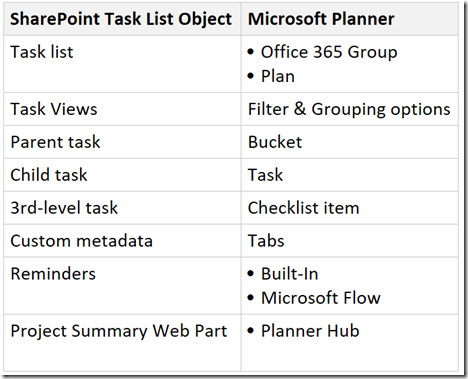 Mapping SharePoint Task Lists to Microsoft Planner