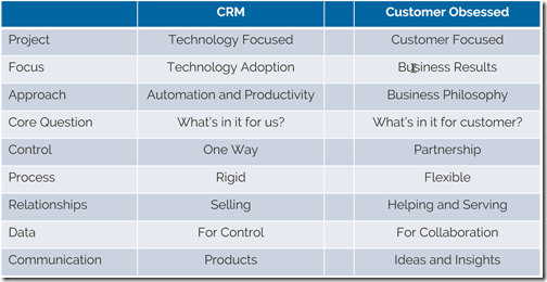From CRM to Customer Experience