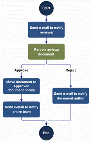 Screenshot: Example Business Process for SharePoint Automation