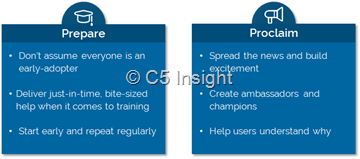 prepare and proclaim - intranet training and communication
