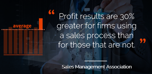 Profit results are 30% greater for firms using a sales process than for those that are not.