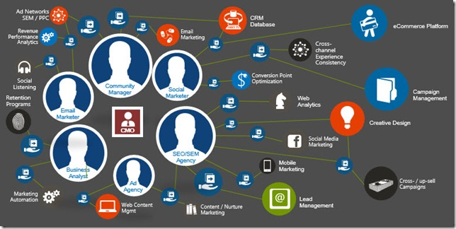 Marketing Content Management using Microsoft Dynamics CRM