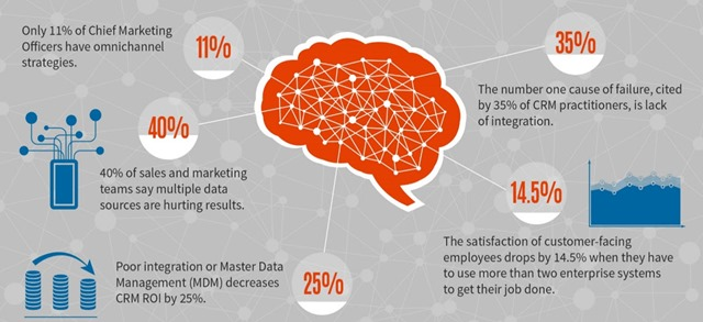 infographic - 6 omni-channel customer listening statistics