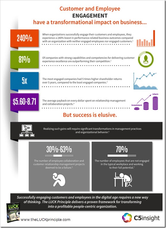 Infographic - Digital Transformation - Employee Engagement and Customer Experience