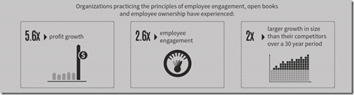 Infographic - employee engagement collaboration impact on the customer experience